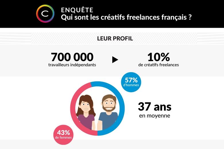 Caractéristiques créatifs freelances