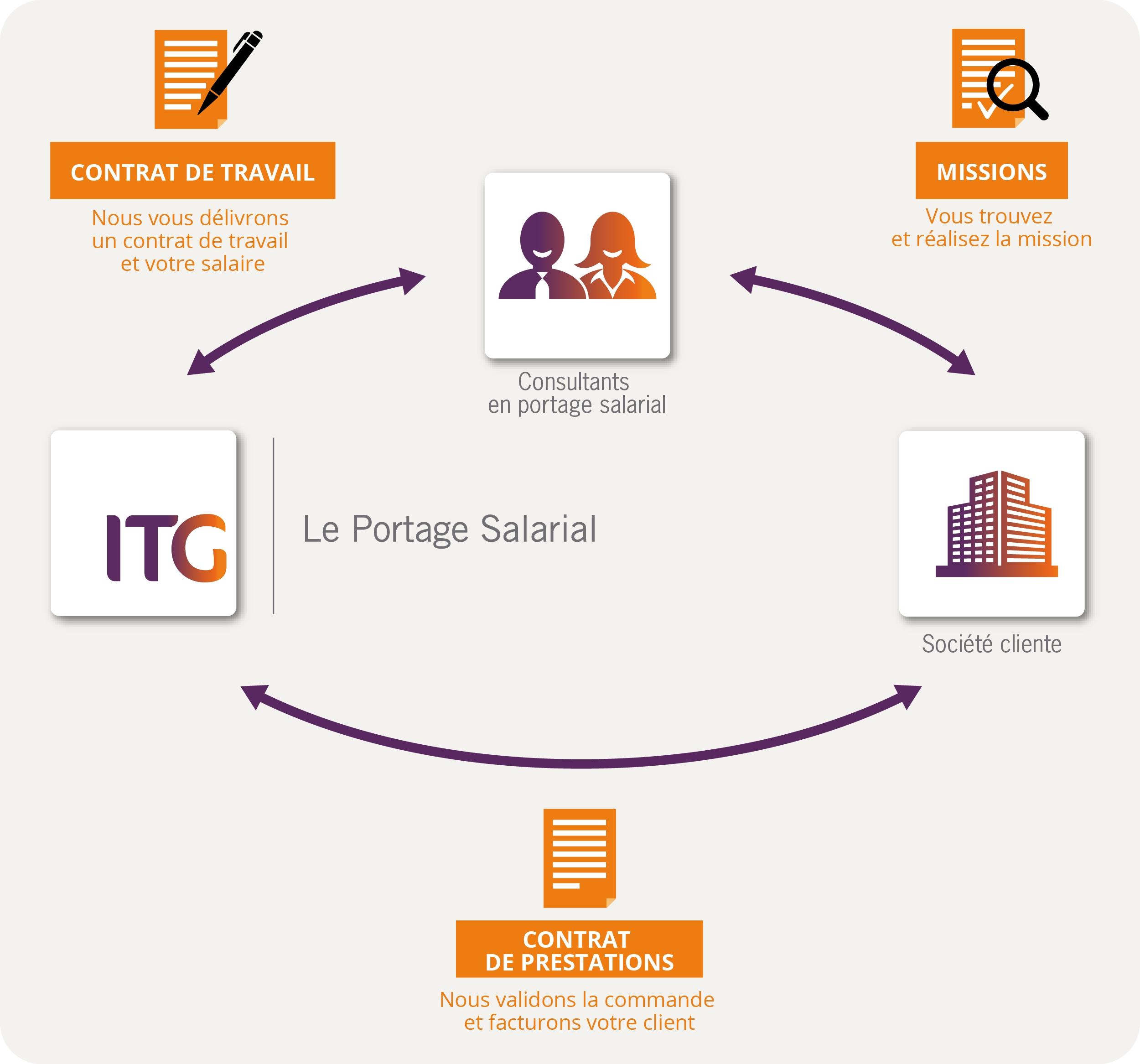 definition-portage-salarial