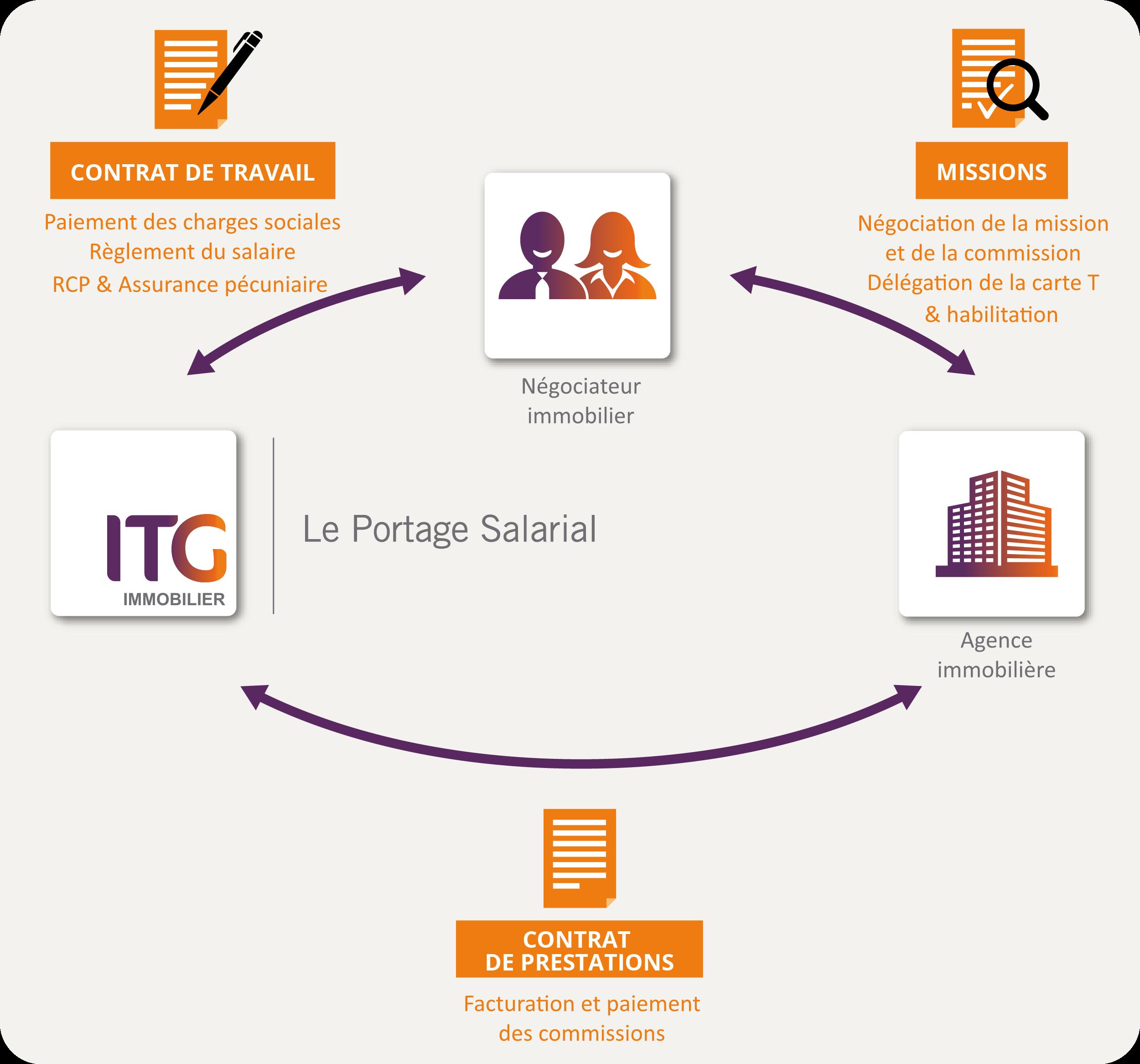 Schéma du portage salarial immobilier