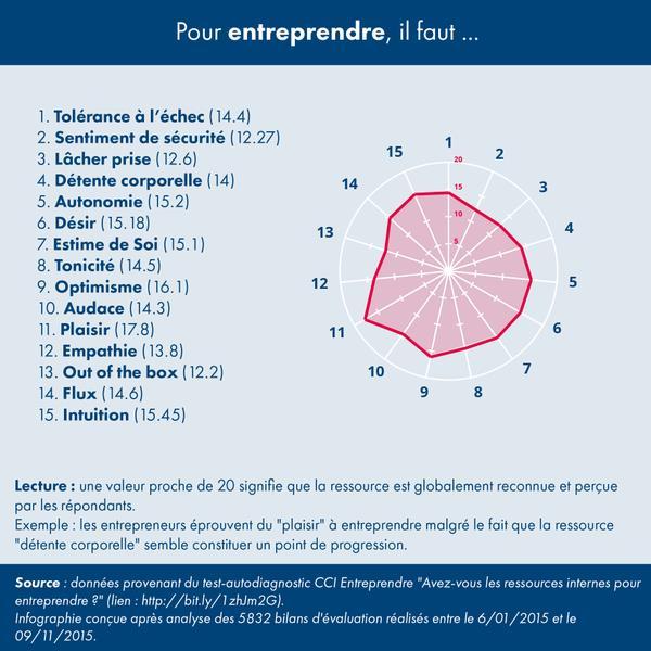 CCI-Entreprendre