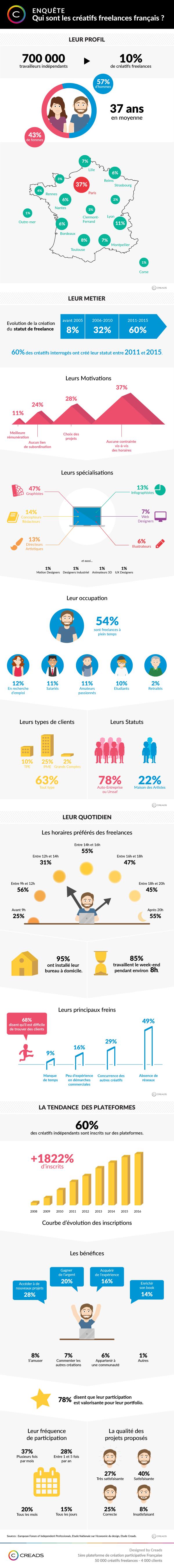 infographie-creatifs-freelances
