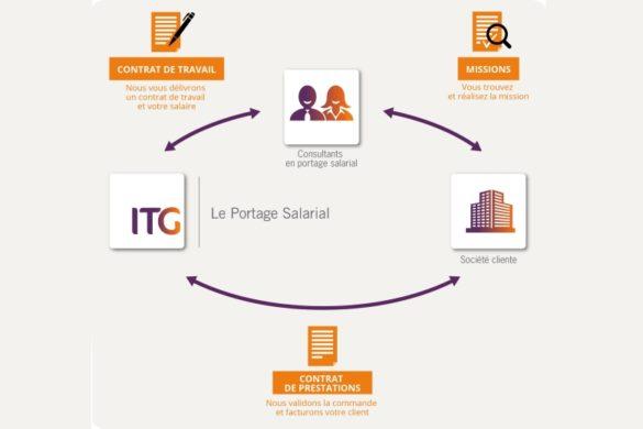 Portage salarial definition