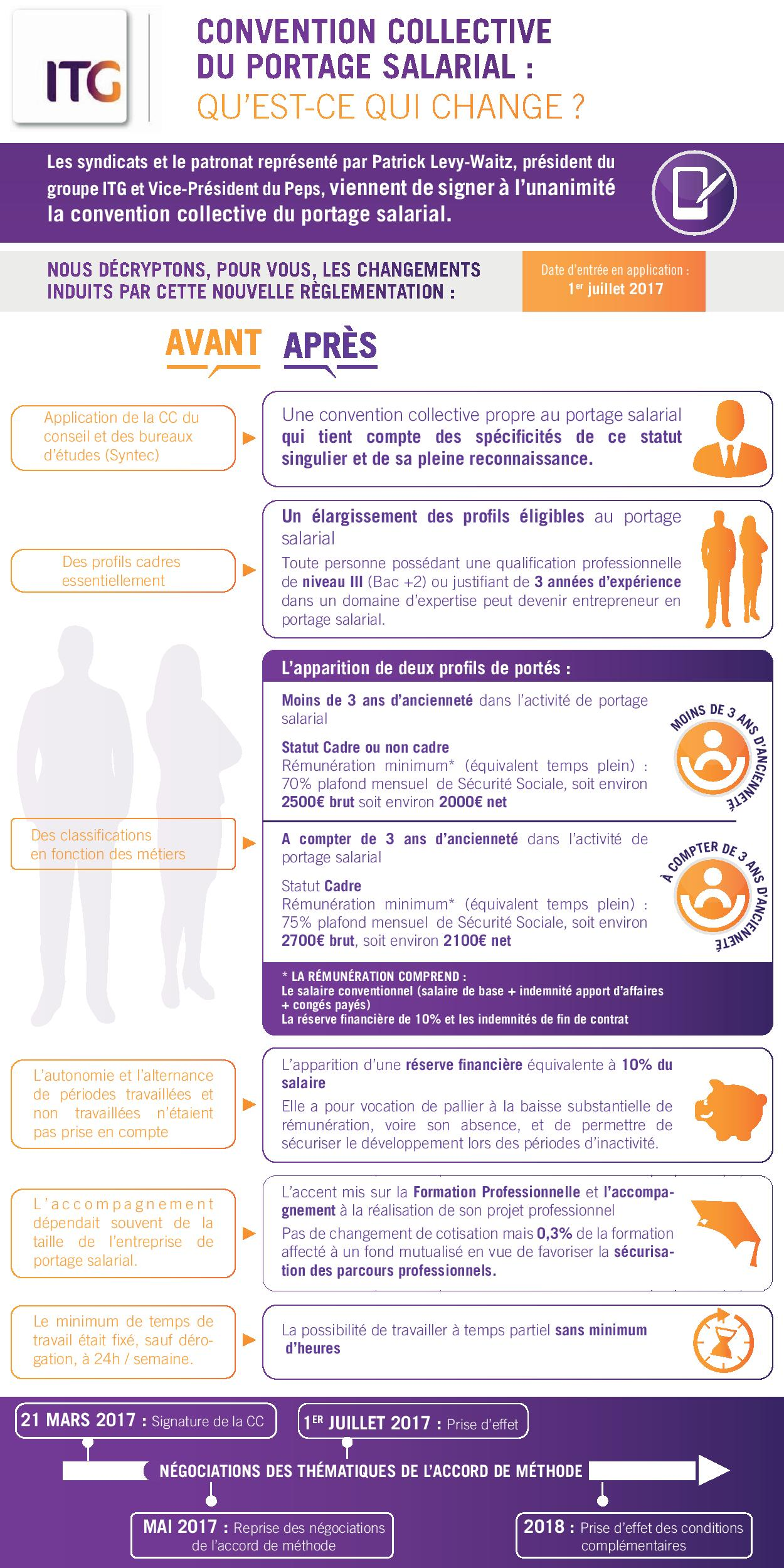 Infographie convention collective portage salarial