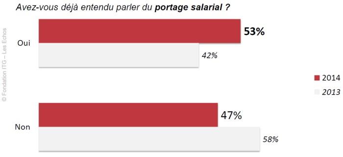 barometre-fondation-itg-03-portage-salarial