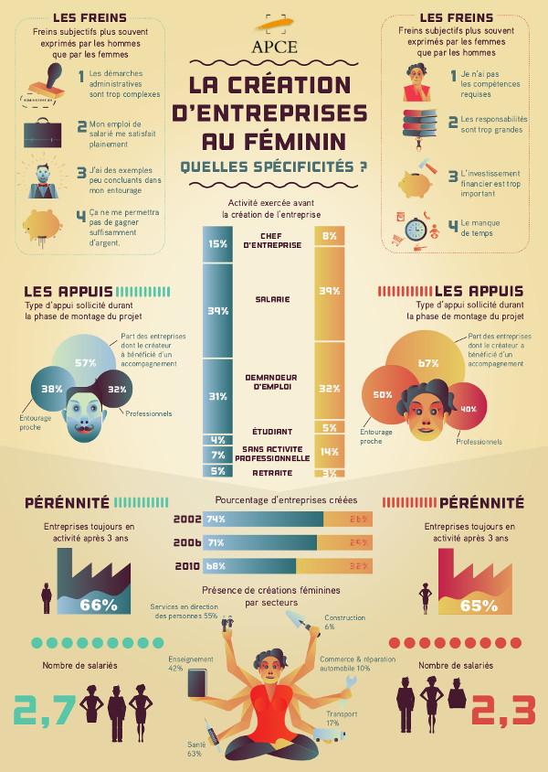 La création d'entreprises au féminin